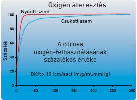magas oxigén-áteresztő képesség